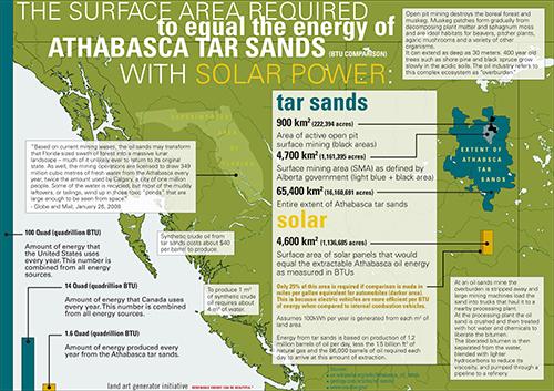 solar vs tar sand