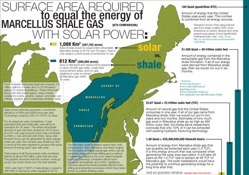 solar vs shale