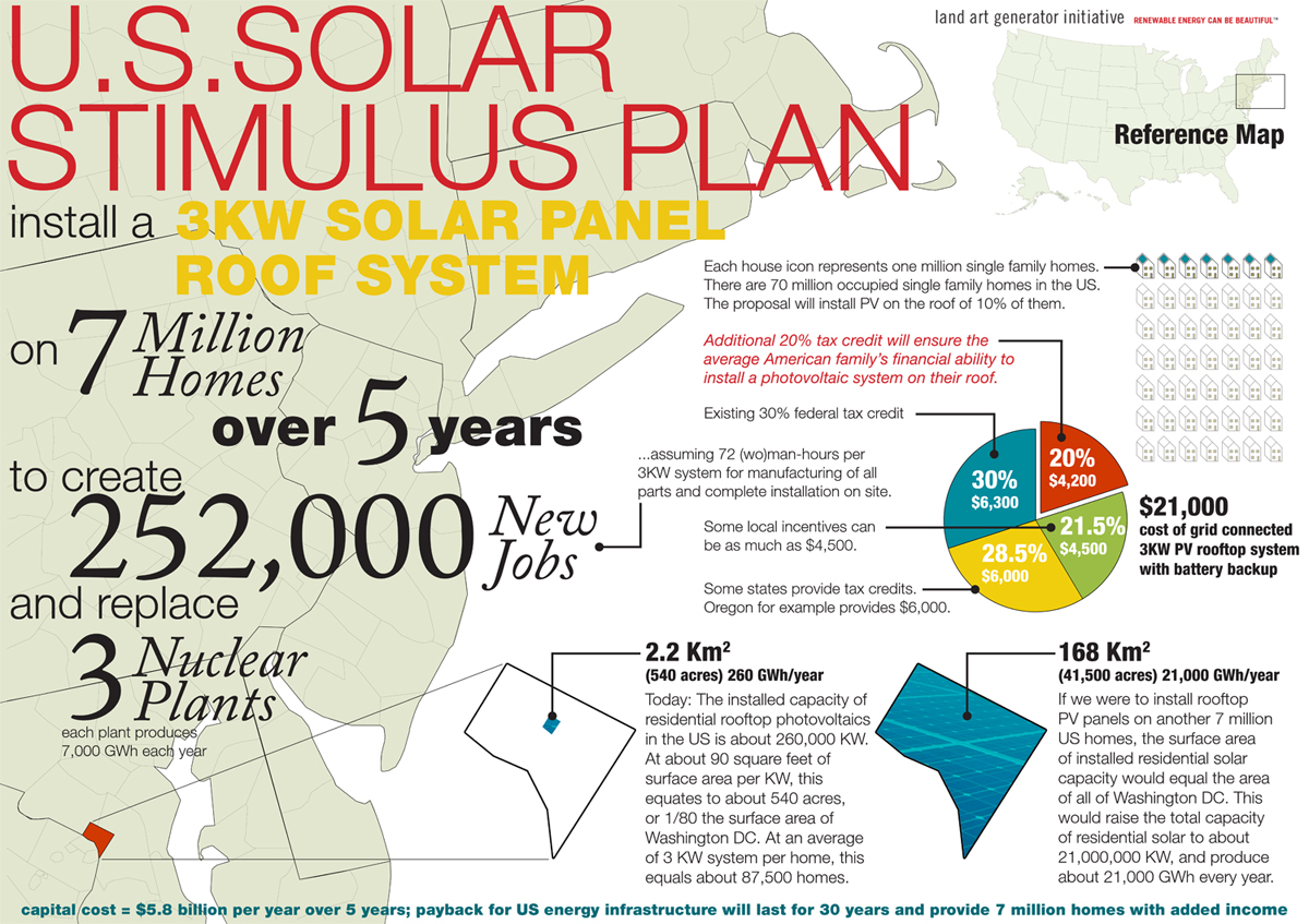 Solar Jobs Stimulus: 7 Million Homes Get PV Panel Rooftops (Cover